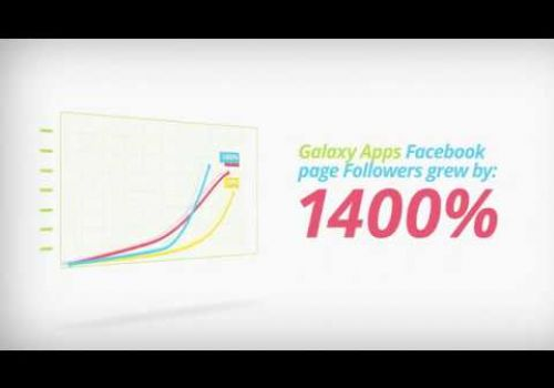Galaxy Apps US Promotion Case Study by Moburst