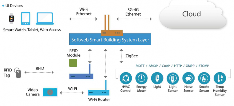 Developing Building Automation Applications using IoT for a Commercial Building Image