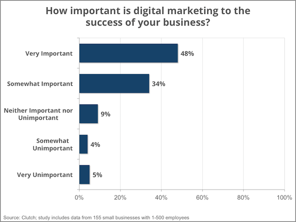 impressions of digital marketing effectiveness - Clutch Small Business Survey 2016