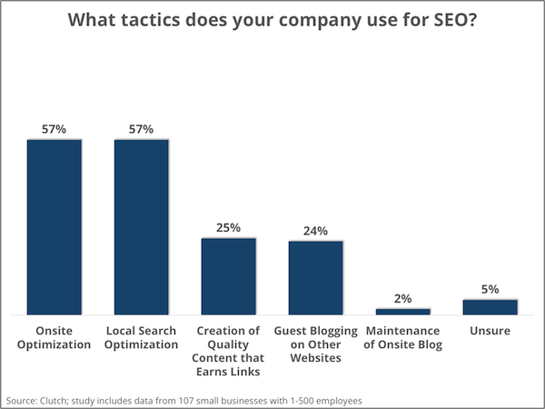 Small business SEO tactics - Clutch's Small Business Survey 2016
