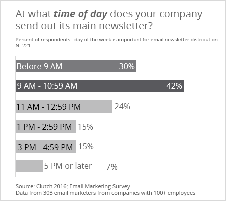 At what time of day does your company send out its main newsletter? - Clutch's 2016 Email Marketing Survey