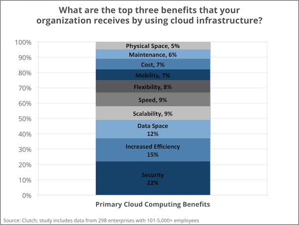 Primary benefit of cloud computing - Clutch's Enterprise Cloud Computing Survey 2016