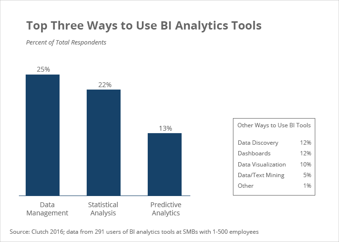 Top 3 ways to use BI analytics tools - Clutch's 2016 BI Data Analytics Survey