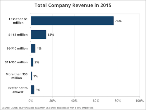 total company revenue - Clutch Small Business Survey 2016