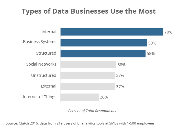 Types of data businesses use the most - Clutch's 2016 Business Intelligence Data Analytics Survey