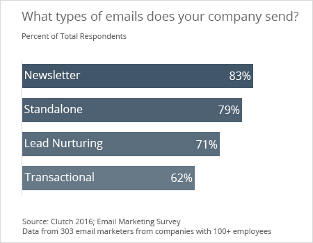 Types of emails companies send