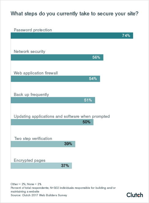 37% of sites currently use encryption.