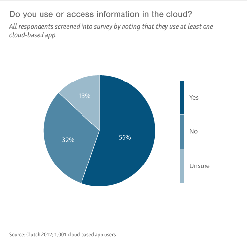 "Graph of ""'Do you use or access information in the cloud?"""