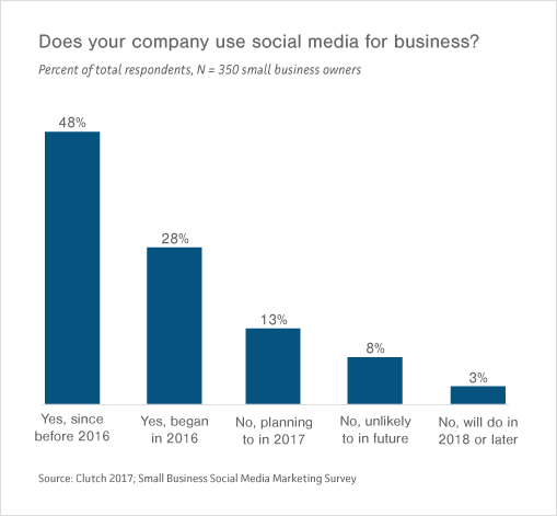 Graph of Small- to Medium-Sized Businesses' Social Media Usage