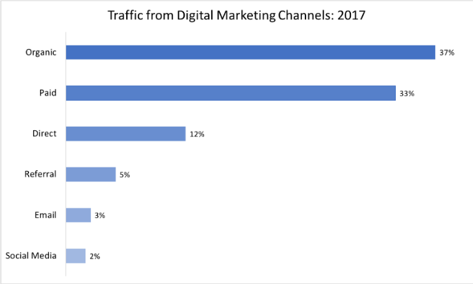 traffic from digital marketing channels