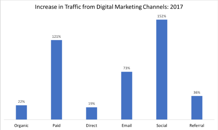 Increase in traffic from digital marketing channels