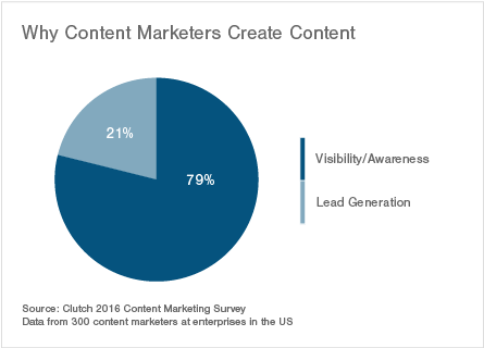 why content marketers create content