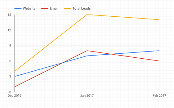 Visualize total leads and their sources in Google Data Studio