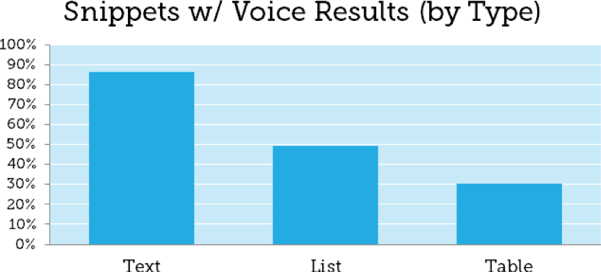 Moz graph displaying snippets with voice search results.