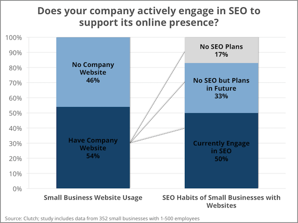Small businesses that have a website but do not do SEO - Clutch's Small Business Survey 2016
