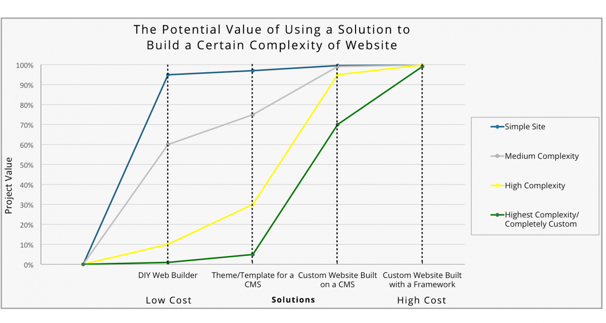 Potential value of a website building solution graph