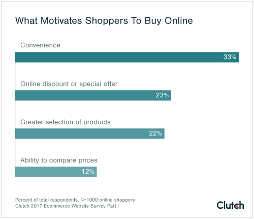 One third of shoppers go online out of convenience.