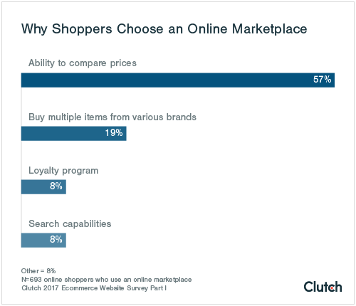 Shoppers typically go online to compare prices.