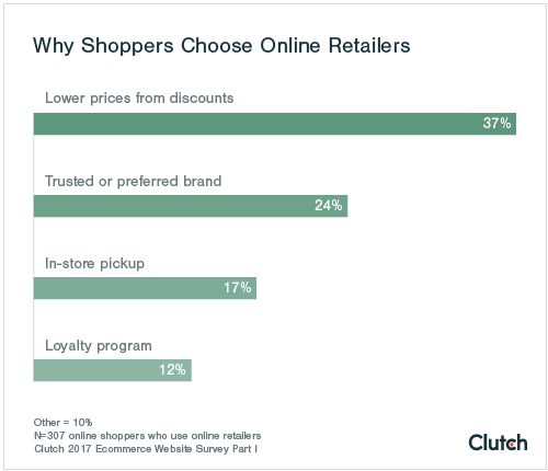 Shoppers typically choose a small business's website if they can save money through discounts.