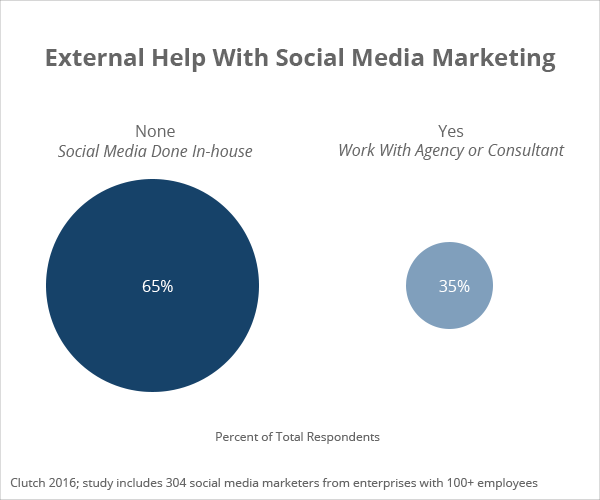 External Help with Social Media Marketing - Clutch's 2016 Social Media Marketing Survey